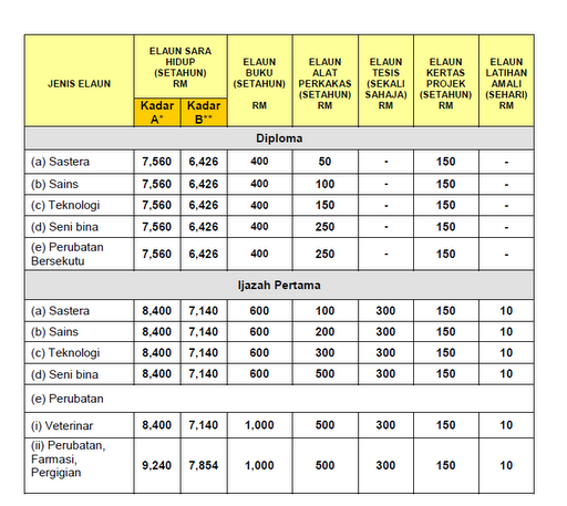Jumlah Bayaran Biasiswa Jpa Ijazah Dalam Negara 2012 Maza Mohd